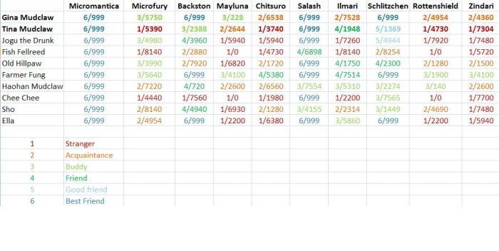 rep chart