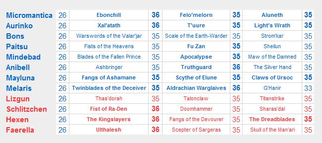 List-Artifact