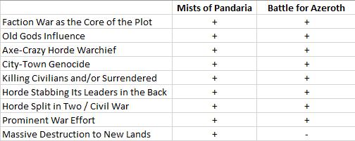 BfA-Pandaria